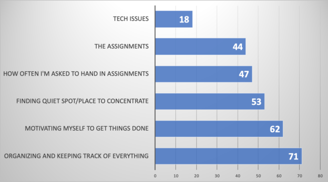 Bar Chart displaying what students struggled with most